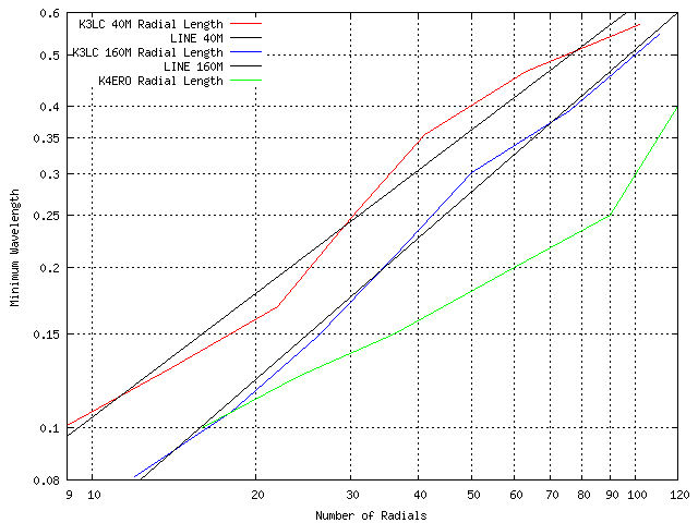 Vertical Antenna Ground Radial Loss Study