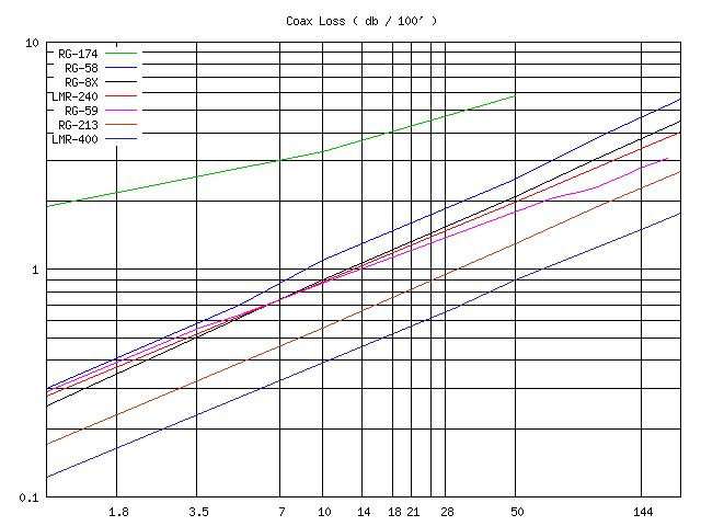 coax loss chart: Coax loss chart